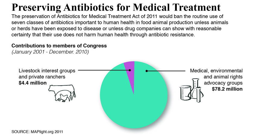 antibiotics debate Much of the debate about antibiotic resistance focuses on two specific issues  firstly the practice of delivering antibiotics in small sub therapeutic doses in feed  as.
