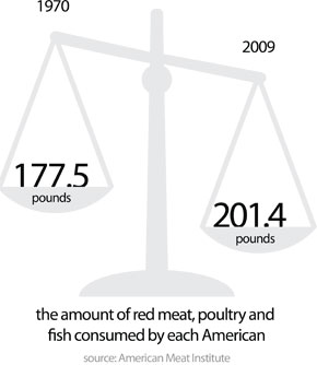 consumped meat, 1970 vs 2009