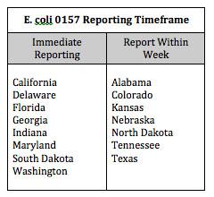 Reporting Timeframe